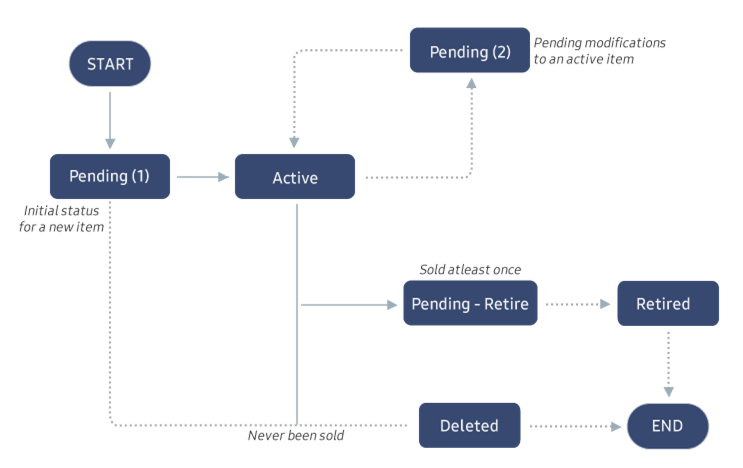 Figure 2.9 Product Status Flow Chart