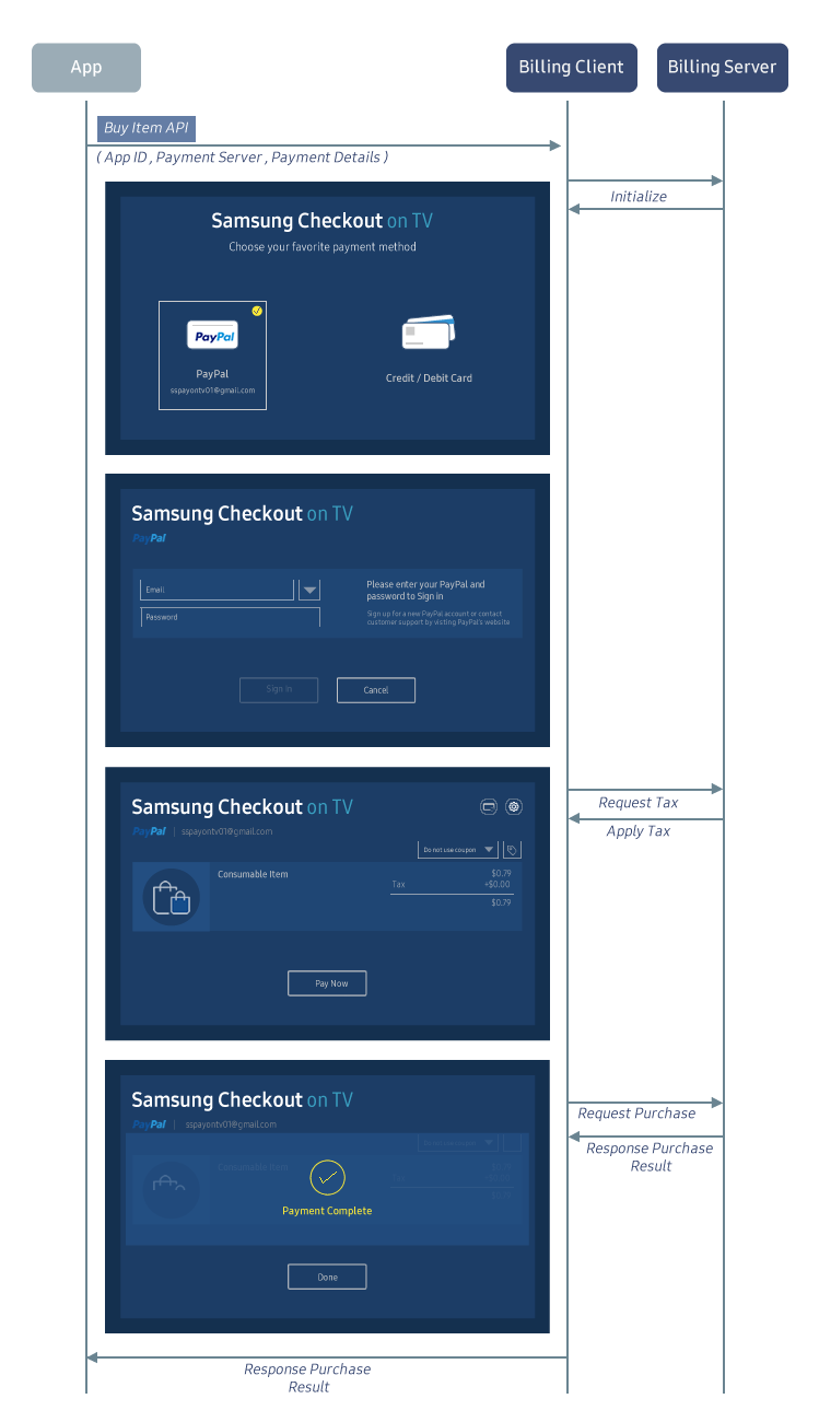 Figure 2. Samsung checkout Chart Flow