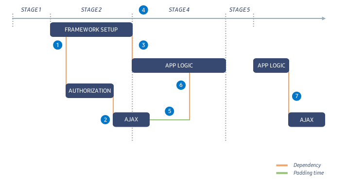Figure 4. Optimized application start logic