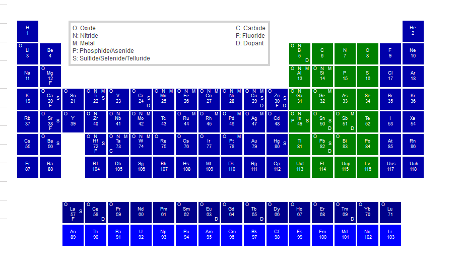 ALD Periodic Table