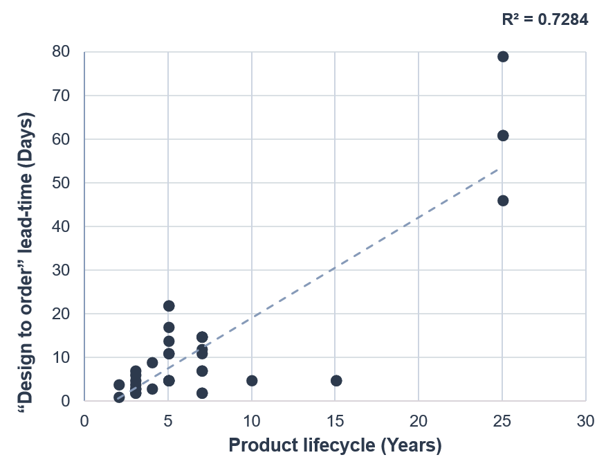 Vention Research, idea to design product lifecycle