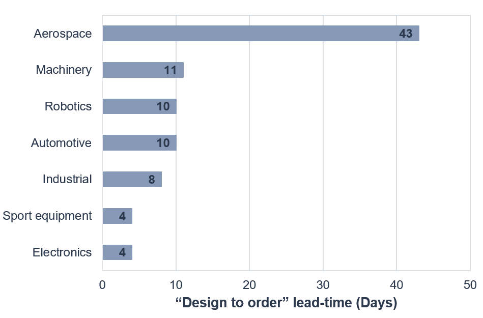 Vention Research, idea to design product lead time