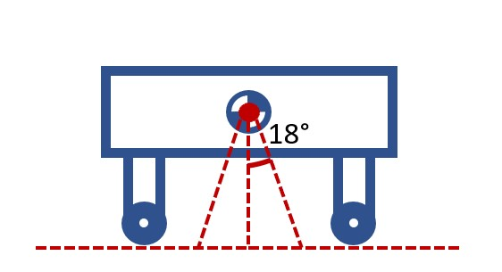 Step 2: Draw a triangle to assess the placement of the cart's points of contact. Since they all fall outside the triangle, this cart is stable.