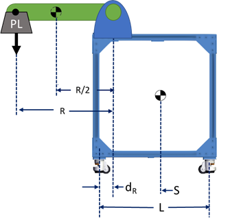 Figure 1: Robot and stand assembly. Note that center of mass has already been designated for each component. For the robot, we assume the center of mass to occur at 50% of the robot's arm reach, at point R/2.