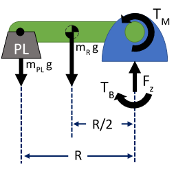 Figure 2: Free Body Diagram of robot. Here, black arrows denote the forces and moments generated due to both the robot's weight and operating payloads. We must calculate TB and Fz, the torque and reaction force generated at the robot mounting plate.