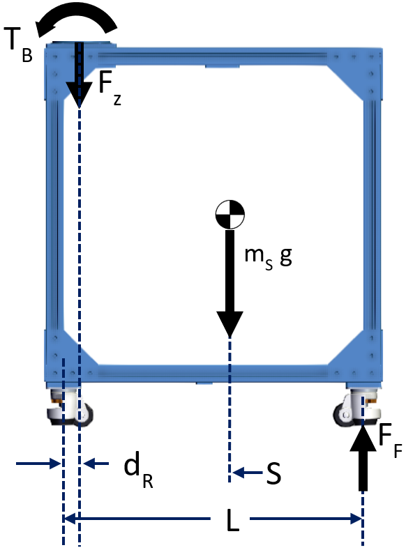 Figure 3: Free Body Diagram of stand. Note that the force and torque from the robot FBD are included here. In subsequent steps, we will calculate FF