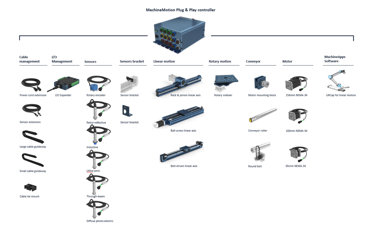 Vention's MachineMotion Components