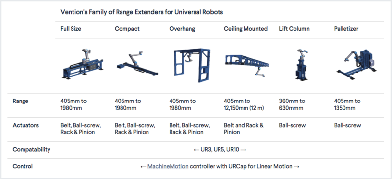 Vention Range Extender for Universal Robots