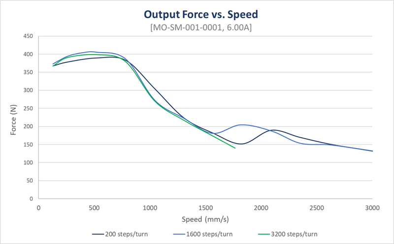 rack and pinion outpout force versus speed