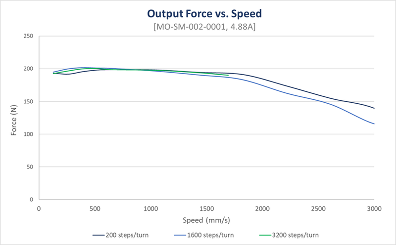rack and pinion output force versus speed mo-sm-002-0001