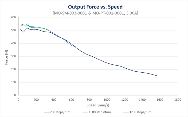 rack and pinion gearbox output force versus speed mo-sm-003-0001