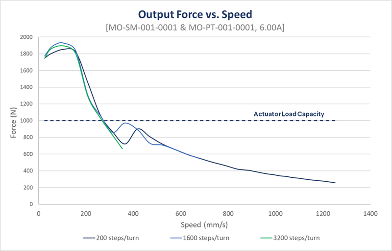 rack and pinion gearbox output force versus speed