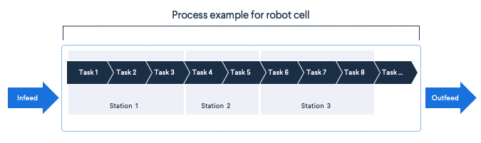 Map your robot cell process, tasks, and stations