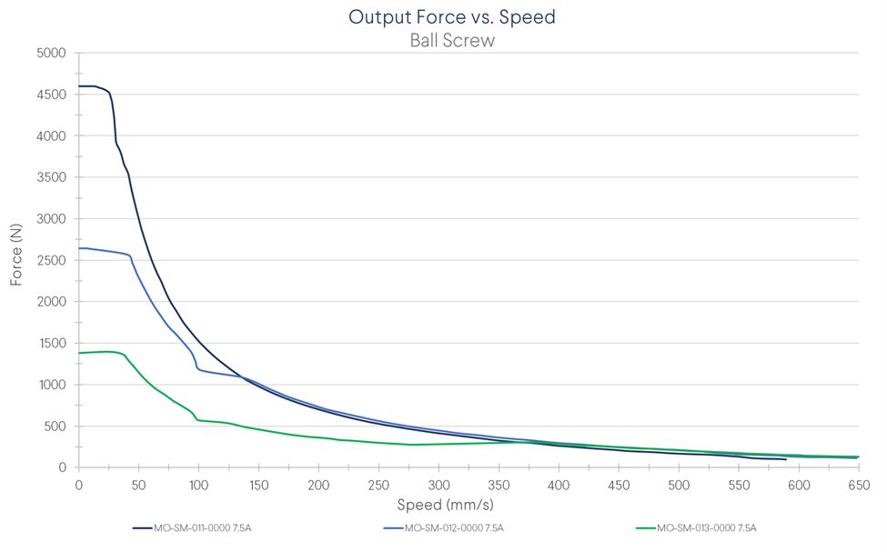 Exhibit 3. Force in function of linear speed using Vention NEMA 34 stepper motors