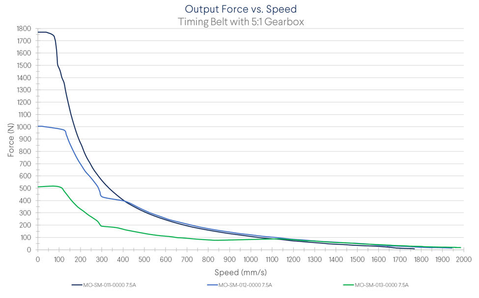 Exhibit 4. Force in function of linear speed using Vention NEMA 34 stepper motors and a 5:1 reduction gearbox.