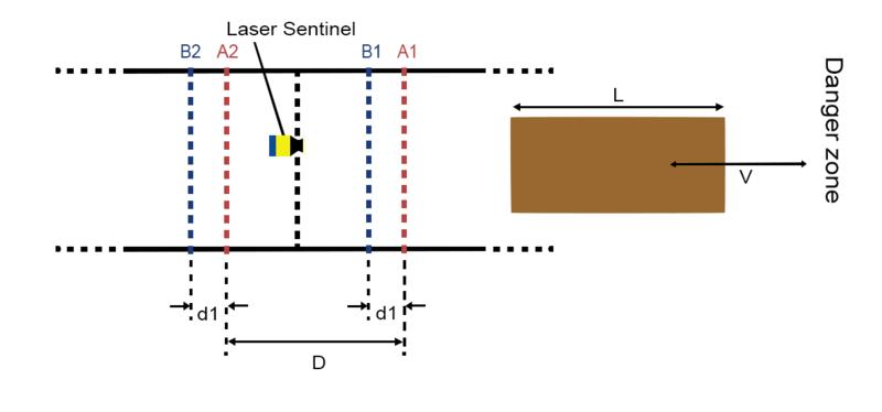 Figure 17: Bidirectional muting