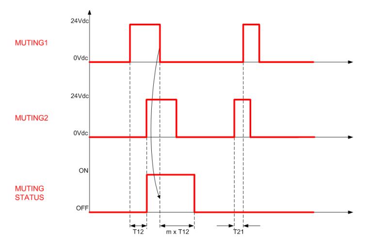 Figure 8: Muting