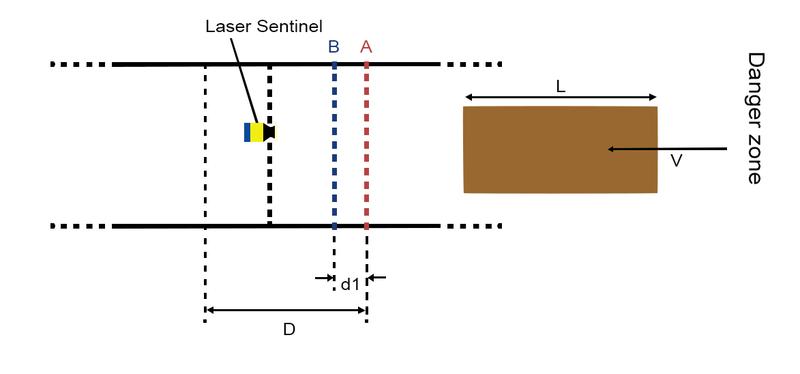 Figure 16: Unidirectional muting