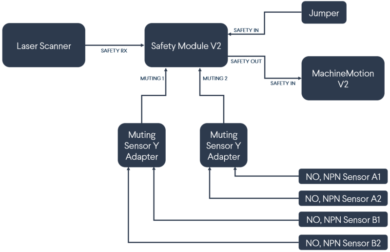 Safety Module V2 with laser scanner (with muting)