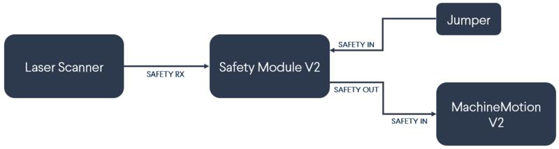 Safety Module V2 with laser scanner (no muting)