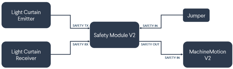Safety Module V2 with light curtains (no muting)