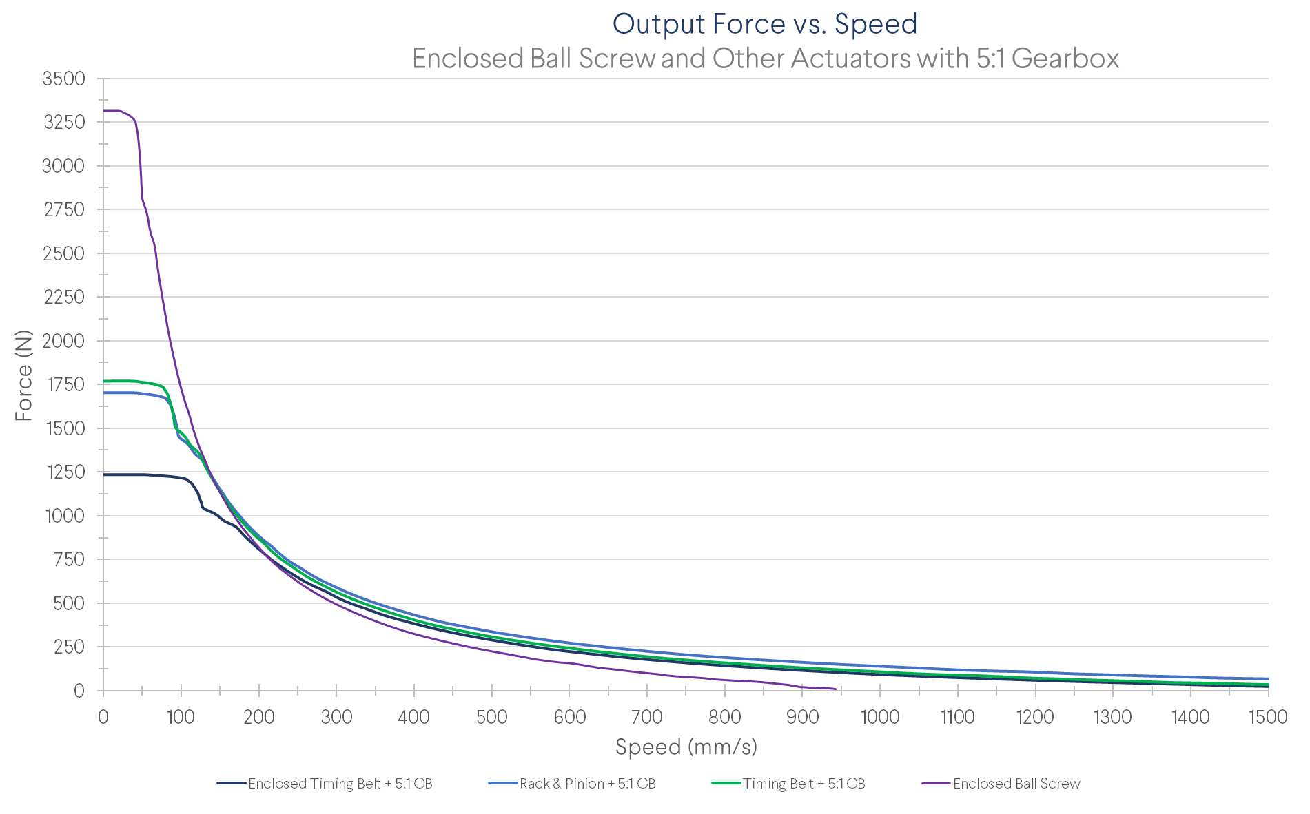 Figure 7: Force as a function of linear speed comparison between the ball screw and the same actuators as the previous graph with the addition of a 5:1 gearbox. Note all data represents performance when using our largest NEMA 34 (MO-SM-011-0000).