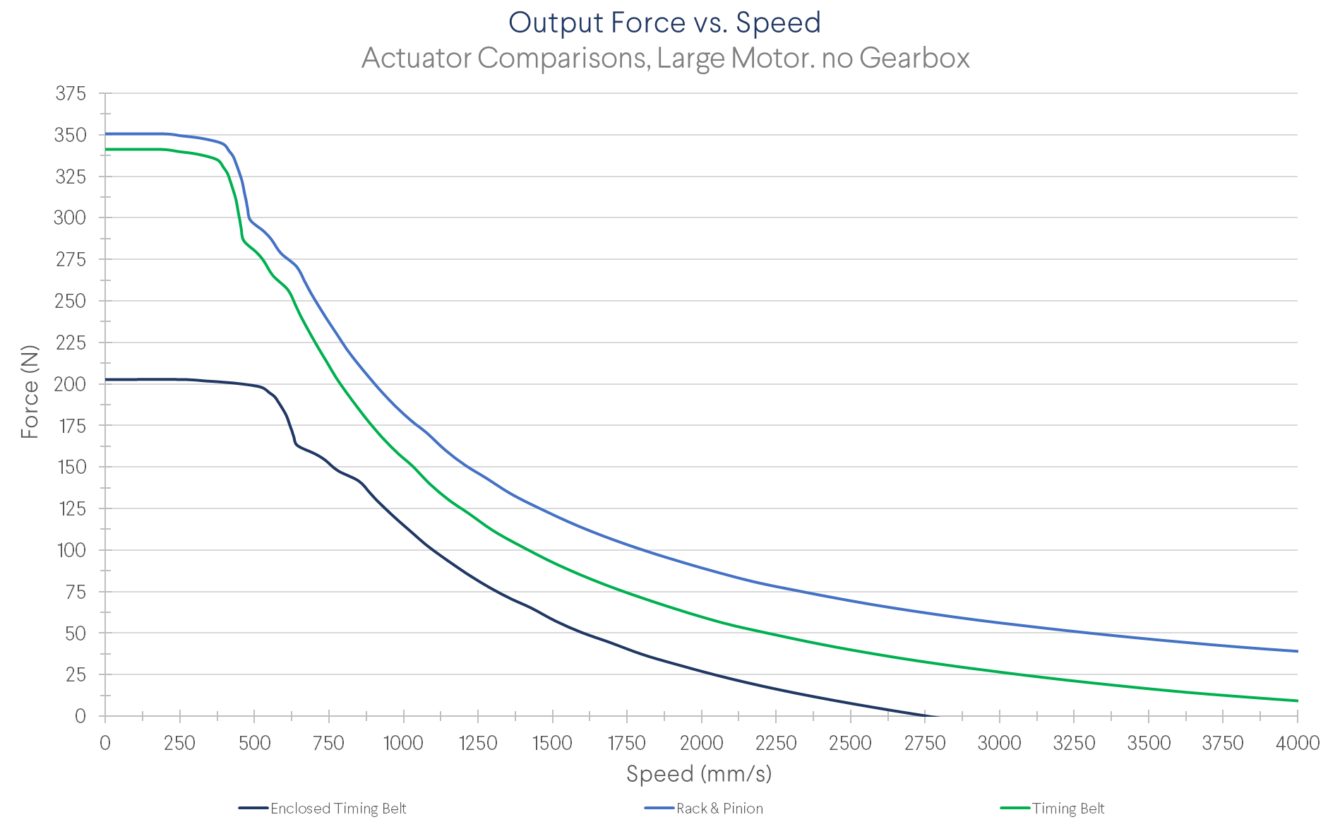 Figure 6: Force as a function of linear speed comparison between the timing belt, rack and pinion, and enclosed timing belt linear actuators. Note all data represents performance when using our largest NEMA 34 (MO-SM-011-0000).