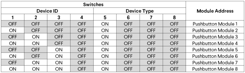 Table 1: Address configurations.
