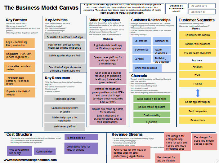 mobile analysis business model 1 analysis of business models slávik štefan, bednár richard abstract the term business model has been used in practice for few years, but companies create, define.