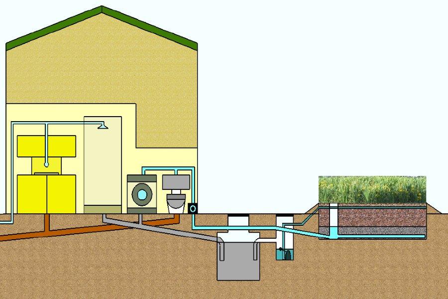 grijswatersysteem installatie