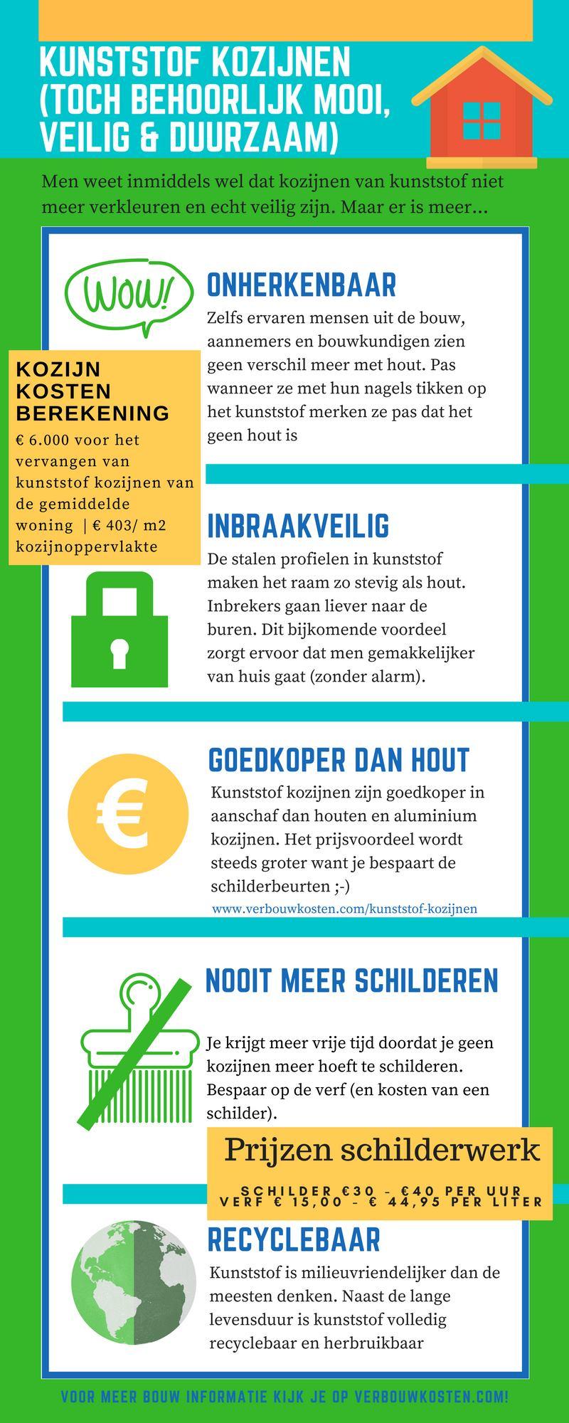 kozijnen infographic