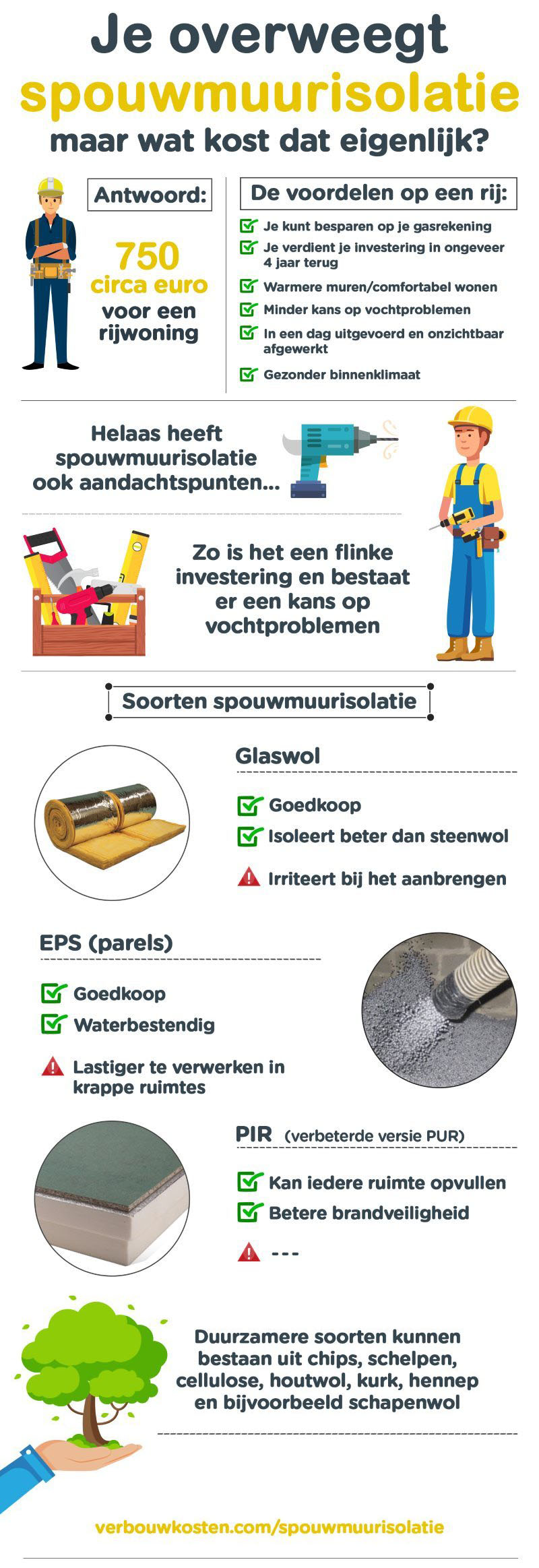 spouwmuurisolatie infographic