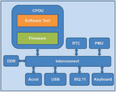 Figure 1 - SoC with an Embedded Processor