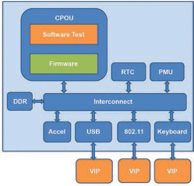 Figure 2 - SoC Testbench Environment
