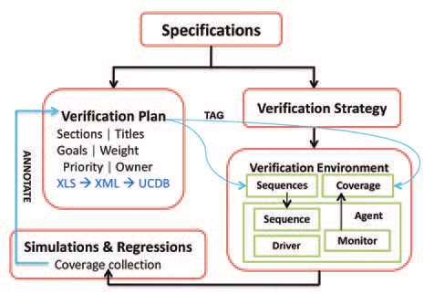 Closed loop<br /> between verification plan and coverage collection