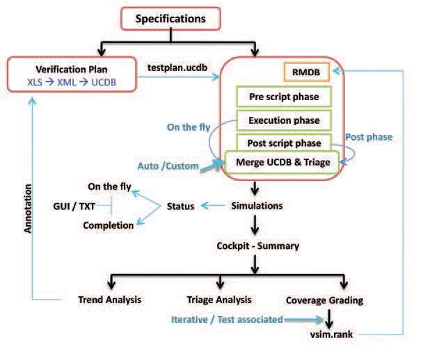 Summary of QVM flow