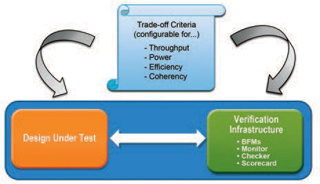 Configurability in design and verification