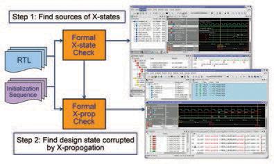 Figure 2. Questa X-state Verification Flow Diagram
