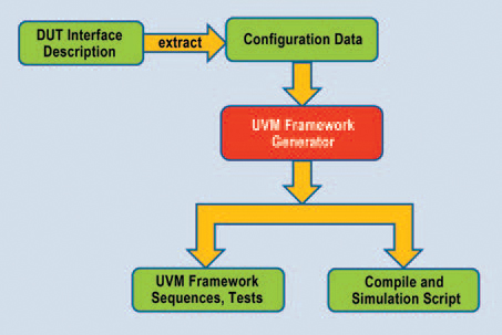 Making it Easy to Deploy the UVM | Verification Horizons