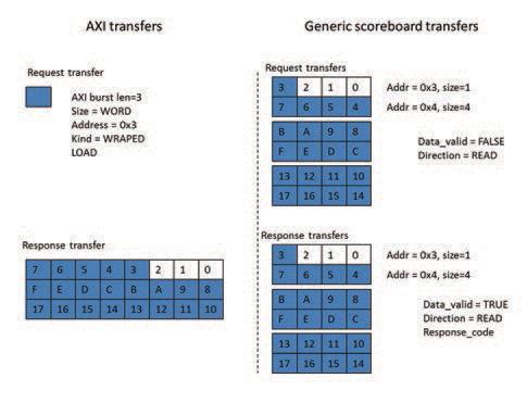Figure 2 - Generic transfer representation