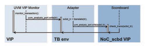 Figure 3 - VIP monitor to scoreboard adapter