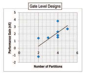 Gate Level Designs