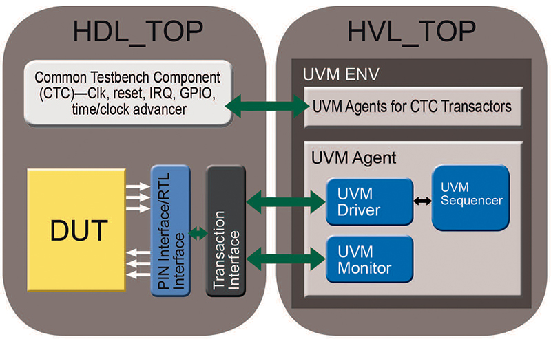 Figure-2. Two-top Testbench for HW-assisted Acceleration