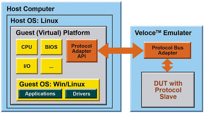 Figure-3. SW driver-development with HW-assisted acceleration.