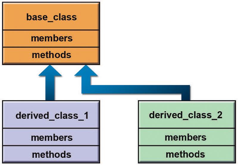 Few derived Classes
