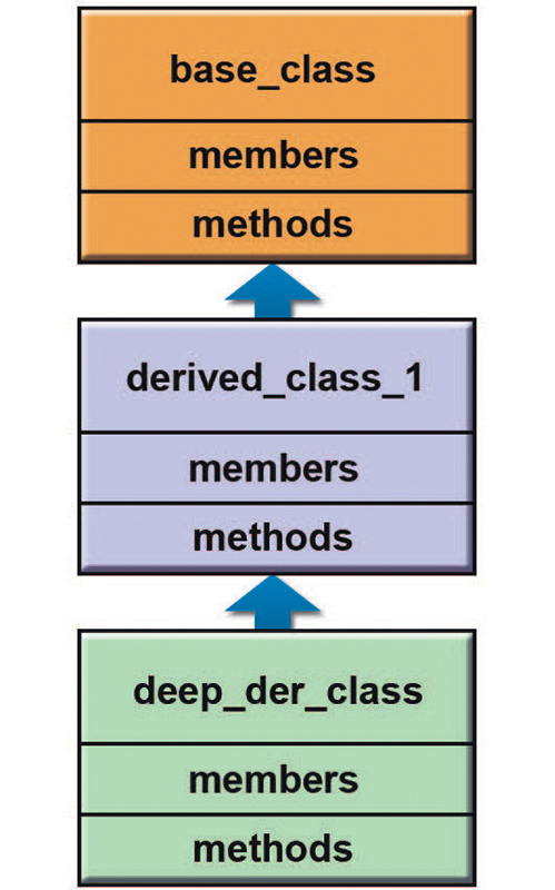 More Derived Classes