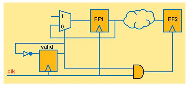Multi-Cycle Path Verification