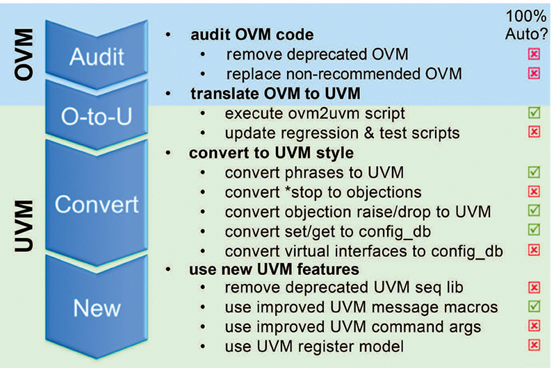 Early UVM Translation