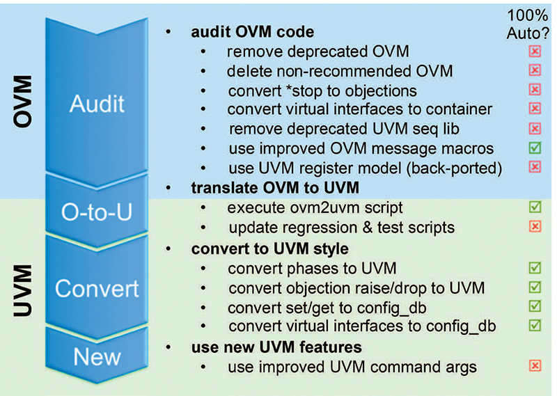 Full Process for Late UVM Translation