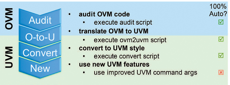 Slim OVM to UVM Translation